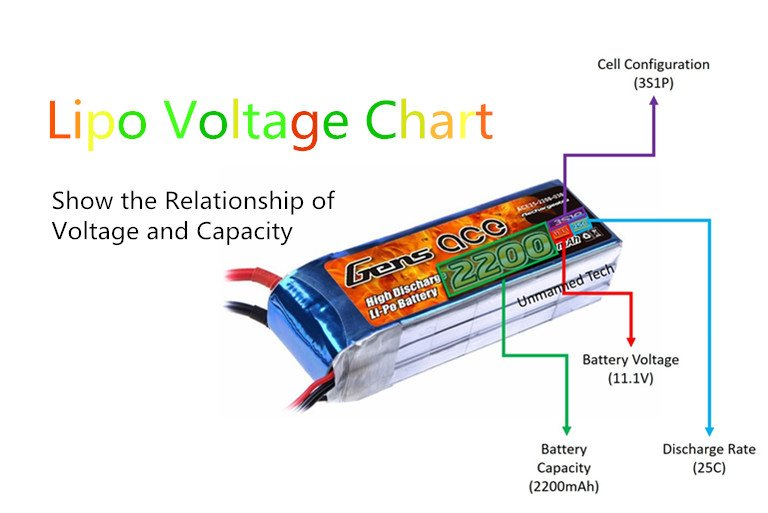 Lipo Voltage Chart: Show the Relationship of Voltage and Capacity