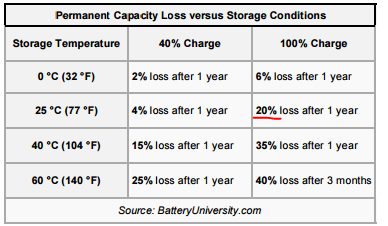 Permanent capacity loss versus storage conditions