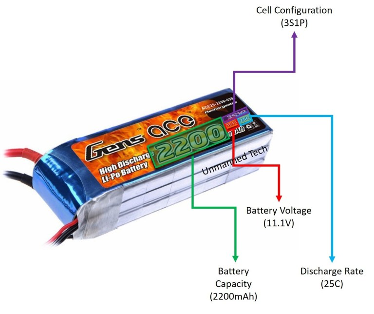 RC LiPo Batteries Explained: What is lithium Polymer Battery