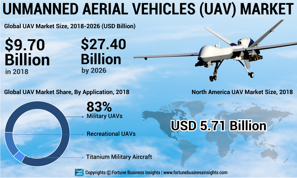 Unmanned Aerial Vehicle (UAV) to Gain from Emergence of New Application Areas